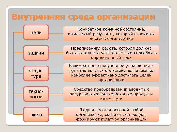 Внутренняя среда организации цели Конкретное конечное состояние, ожидаемый результат, который стремится достичь организация задачи