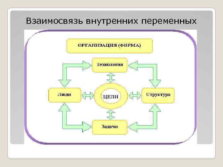 Взаимосвязь внутренних переменных