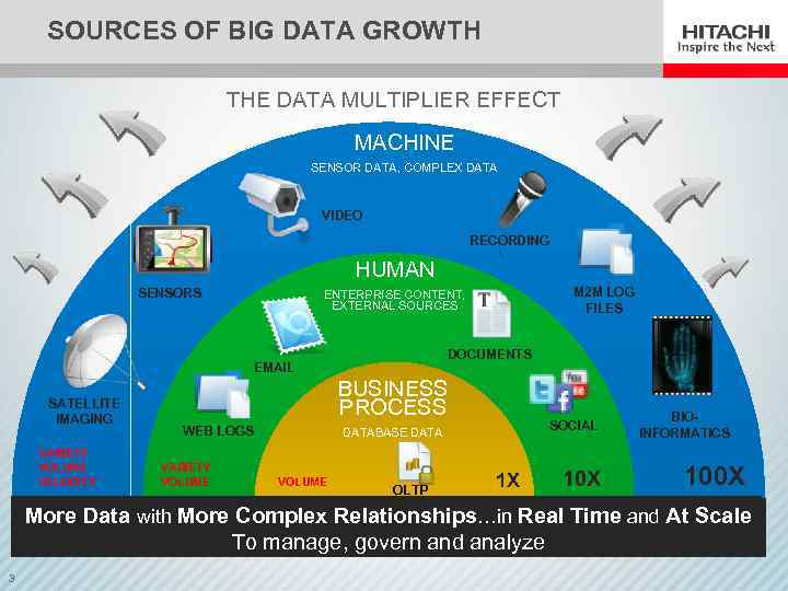 SOURCES OF BIG DATA GROWTH THE DATA MULTIPLIER EFFECT MACHINE SENSOR DATA, COMPLEX DATA