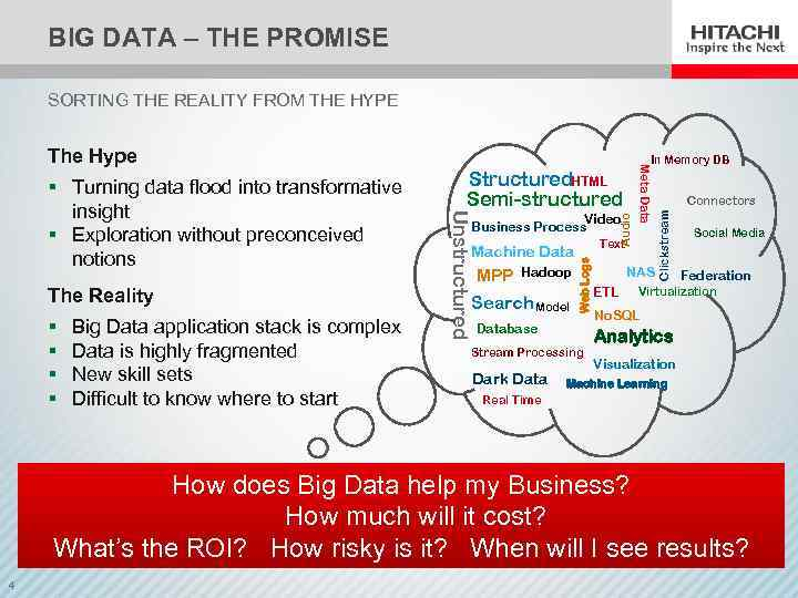 BIG DATA – THE PROMISE SORTING THE REALITY FROM THE HYPE § § Big
