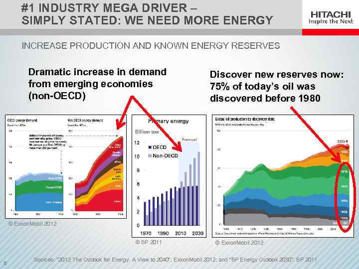 #1 INDUSTRY MEGA DRIVER – SIMPLY STATED: WE NEED MORE ENERGY INCREASE PRODUCTION AND