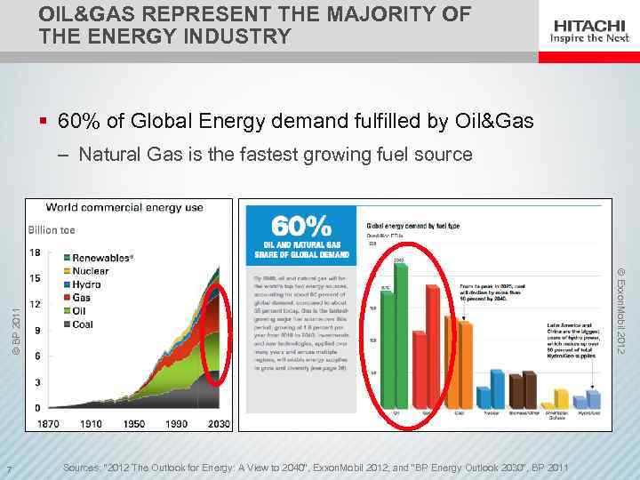 OIL&GAS REPRESENT THE MAJORITY OF THE ENERGY INDUSTRY § 60% of Global Energy demand