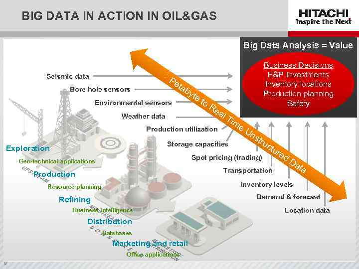 BIG DATA IN ACTION IN OIL&GAS Big Data Analysis = Value Seismic data Pe