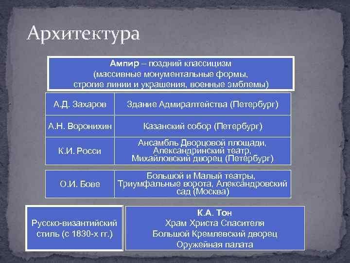 Архитектура Ампир – поздний классицизм (массивные монументальные формы, строгие линии и украшения, военные эмблемы)