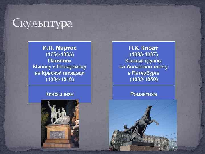 Скульптура И. П. Мартос П. К. Клодт (1754 -1835) Памятник Минину и Пожарскому на
