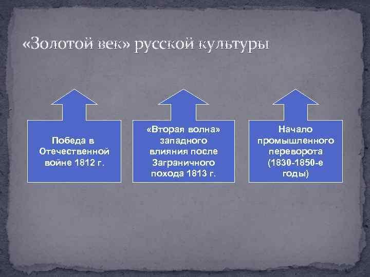 «Золотой век» русской культуры Победа в Отечественной войне 1812 г. «Вторая волна» западного
