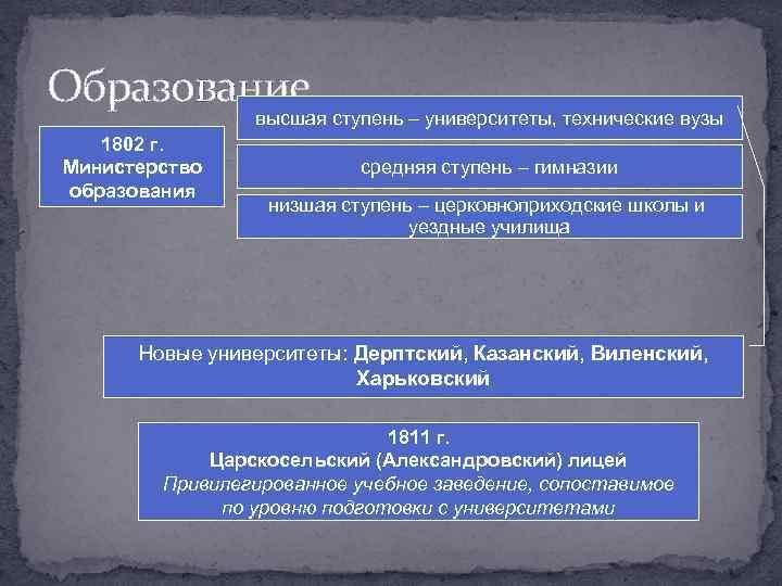 Образование высшая ступень – университеты, технические вузы 1802 г. Министерство образования средняя ступень –