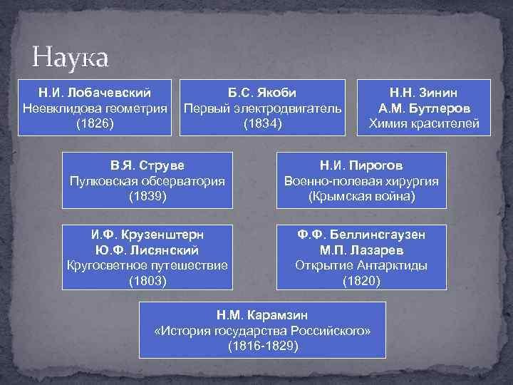 Наука Н. И. Лобачевский Неевклидова геометрия (1826) Б. С. Якоби Первый электродвигатель (1834) Н.