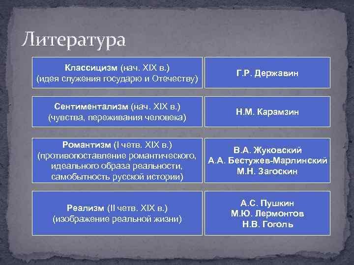 Литература Классицизм (нач. XIX в. ) (идея служения государю и Отечеству) Г. Р. Державин