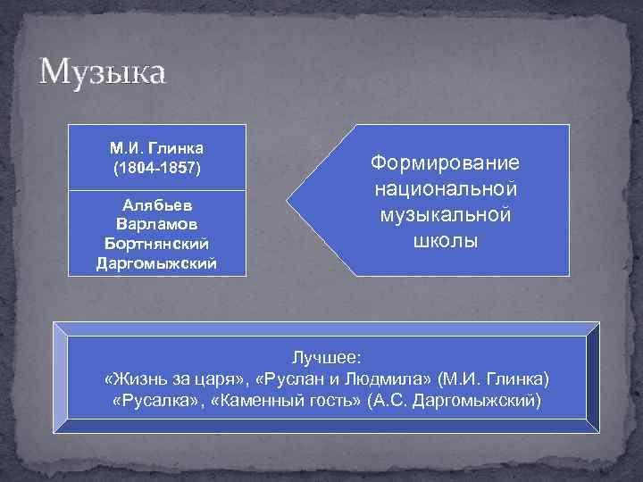 Музыка М. И. Глинка (1804 -1857) Алябьев Варламов Бортнянский Даргомыжский Формирование национальной музыкальной школы