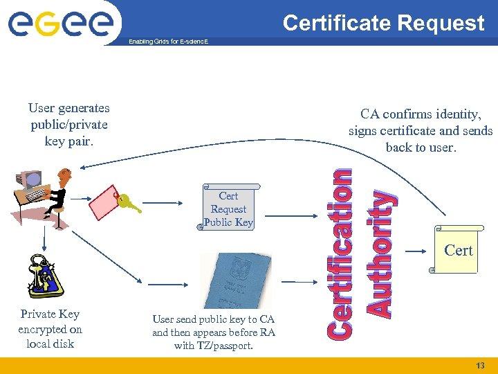 Certificate Request Enabling Grids for E-scienc. E User generates public/private key pair. CA confirms