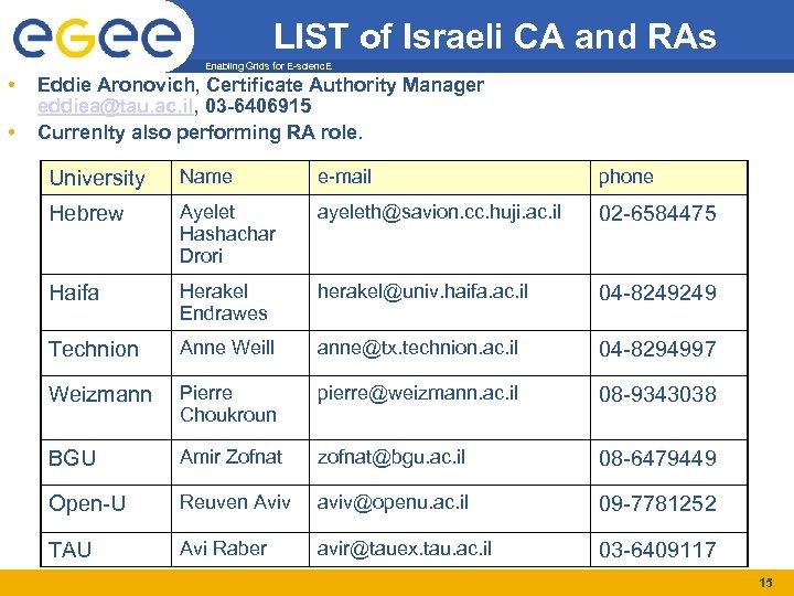 LIST of Israeli CA and RAs Enabling Grids for E-scienc. E • • Eddie