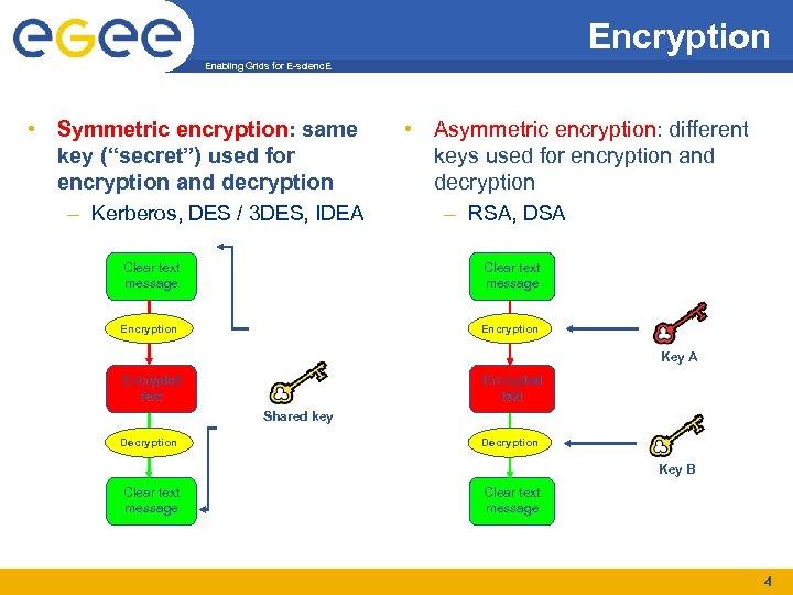 "Encryption Enabling Grids for E-scienc. E • Symmetric encryption: same key (""secret"") used for"