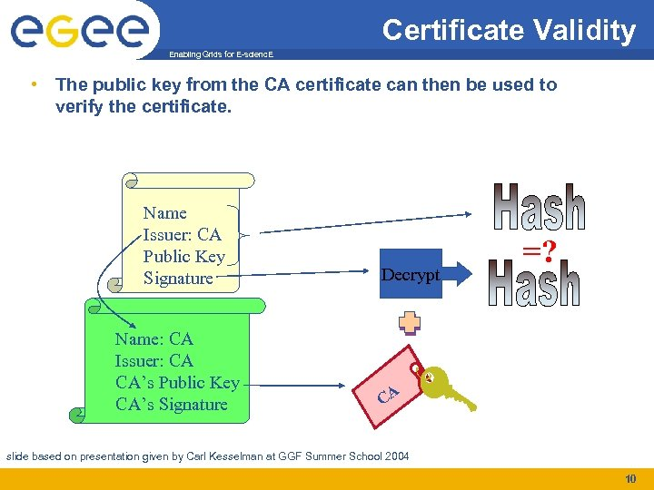 Certificate Validity Enabling Grids for E-scienc. E • The public key from the CA