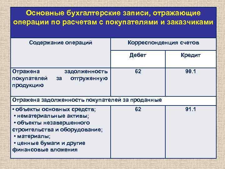 шпаргалка учет расчетов с внебюджетными формами