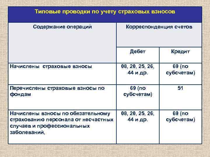 расчетов фондами внебюджетными учет по учету шпаргалка с бух.