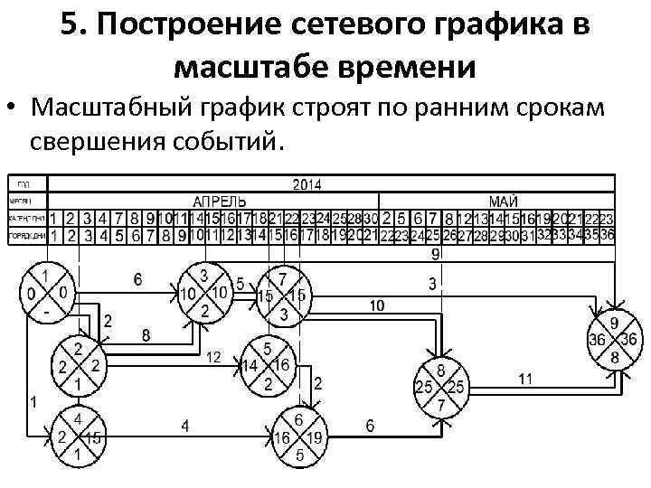 5. Построение сетевого графика в масштабе времени • Масштабный график строят по ранним срокам