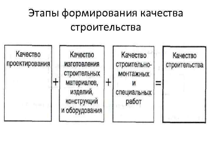 Этапы формирования качества строительства