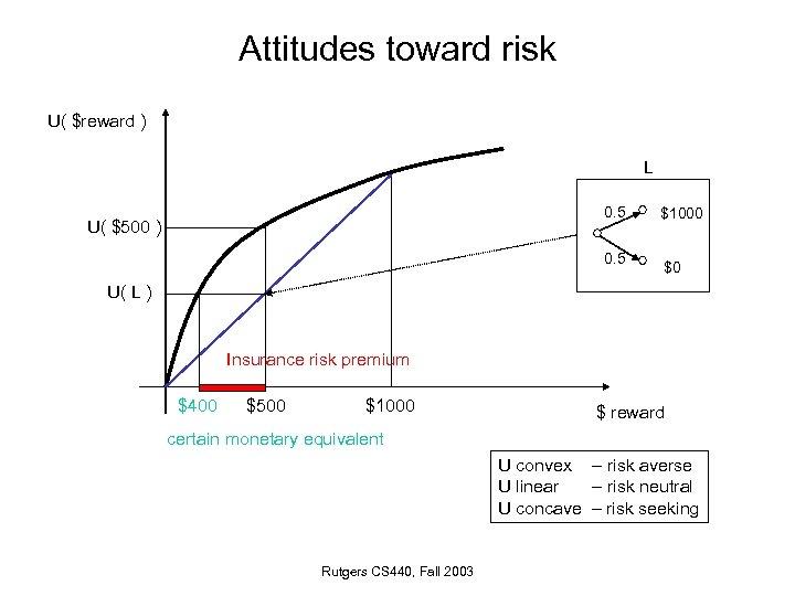 Attitudes toward risk U( $reward ) L 0. 5 U( $500 ) 0. 5