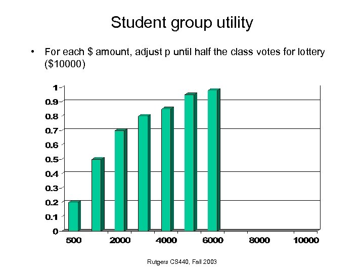 Student group utility • For each $ amount, adjust p until half the class