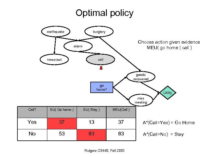 Optimal policy earthquake burglary Choose action given evidence MEU( go home   call )