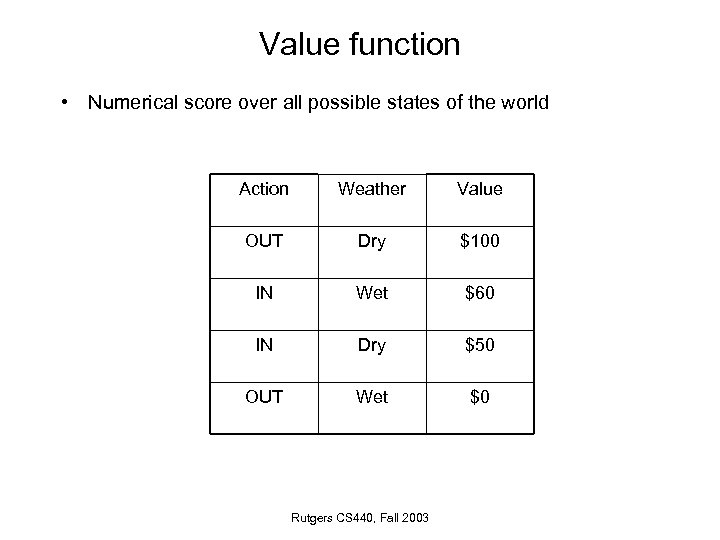 Value function • Numerical score over all possible states of the world Action Weather