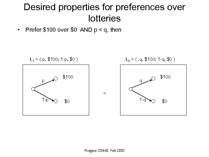 Desired properties for preferences over lotteries • Prefer $100 over $0 AND p <