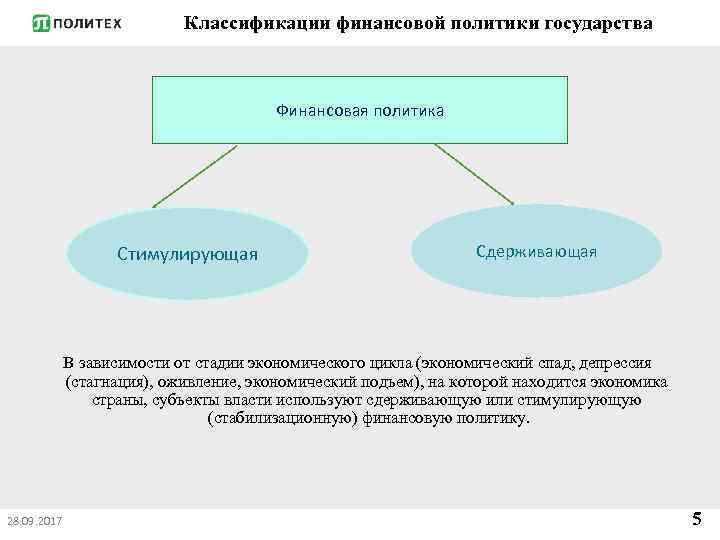 Классификации финансовой политики государства Финансовая политика Стимулирующая Сдерживающая В зависимости от стадии экономического цикла