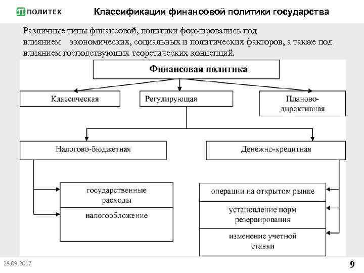 Классификации финансовой политики государства Различные типы финансовой, политики формировались под влиянием экономических, социальных и