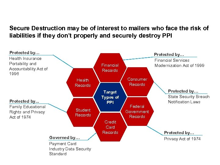 Secure Destruction may be of interest to mailers who face the risk of liabilities