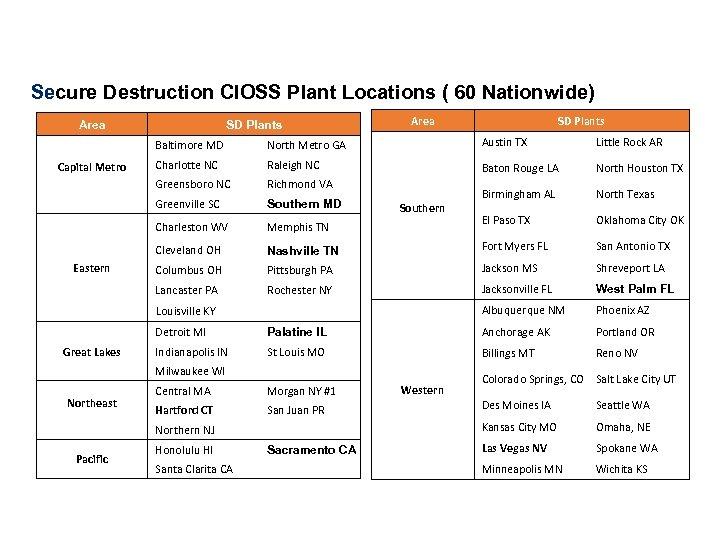 Secure Destruction CIOSS Plant Locations ( 60 Nationwide) Area SD Plants Baltimore MD Little