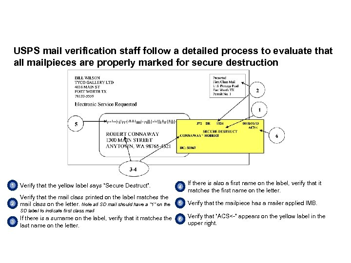 USPS mail verification staff follow a detailed process to evaluate that all mailpieces are