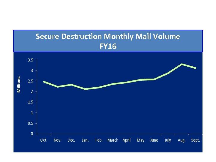 Secure Destruction Monthly Mail Volume FY 16