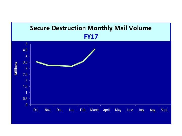 Secure Destruction Monthly Mail Volume FY 17