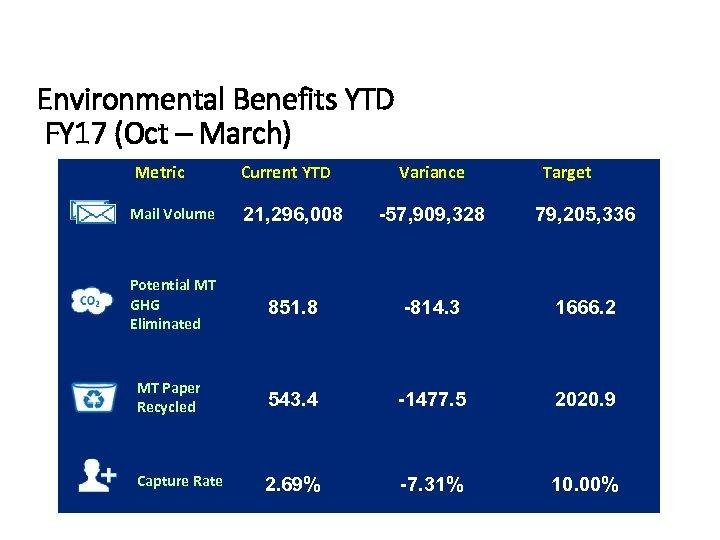Environmental Benefits YTD FY 17 (Oct – March) Metric Current YTD 21, 296, 008