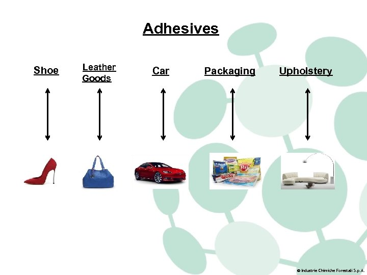 Adhesives Shoe Leather Goods Car Packaging Upholstery © Industrie Chimiche Forestali S. p. A.