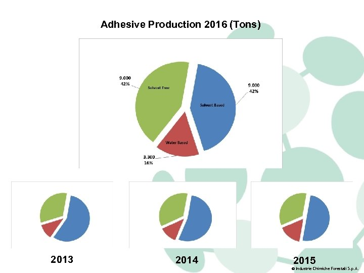 Adhesive Production 2016 (Tons) 2013 2014 2015 © Industrie Chimiche Forestali S. p. A.