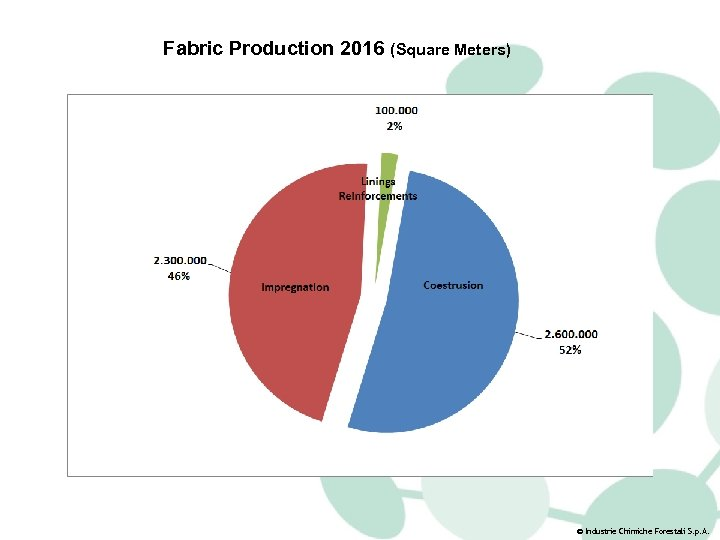 Fabric Production 2016 (Square Meters) © Industrie Chimiche Forestali S. p. A.