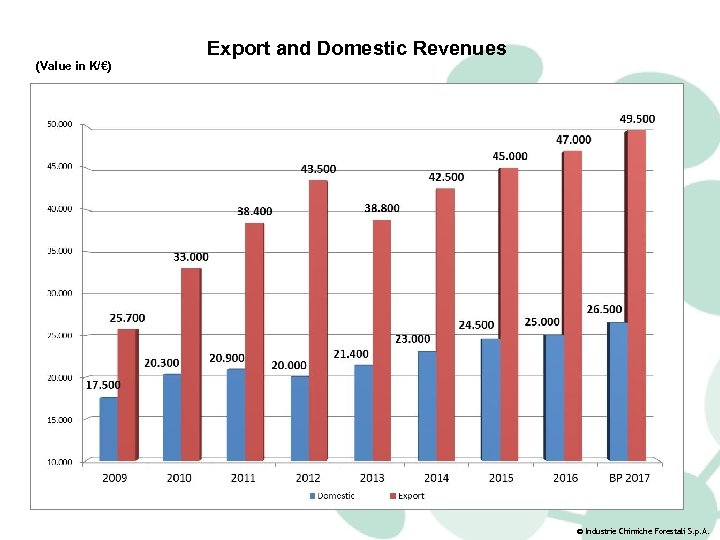 (Value in K/€) Export and Domestic Revenues © Industrie Chimiche Forestali S. p. A.