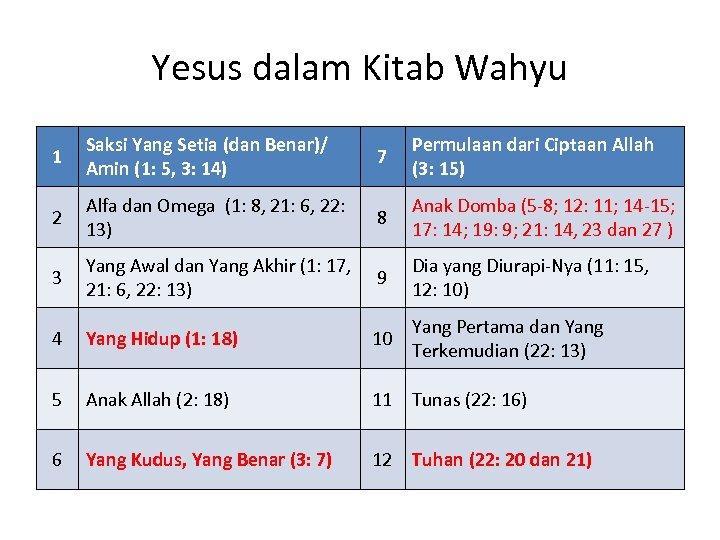 Yesus dalam Kitab Wahyu 1 Saksi Yang Setia (dan Benar)/ Amin (1: 5, 3: