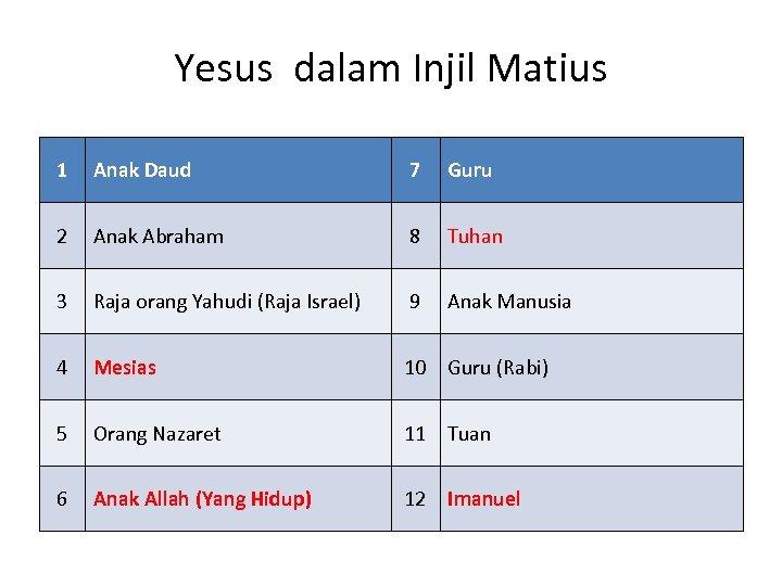 Yesus dalam Injil Matius 1 Anak Daud 7 Guru 2 Anak Abraham 8 Tuhan