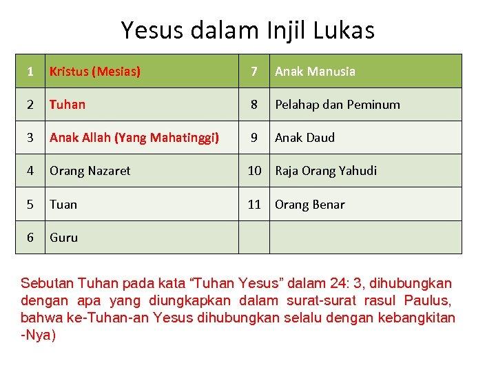 Yesus dalam Injil Lukas 1 Kristus (Mesias) 7 Anak Manusia 2 Tuhan 8 Pelahap