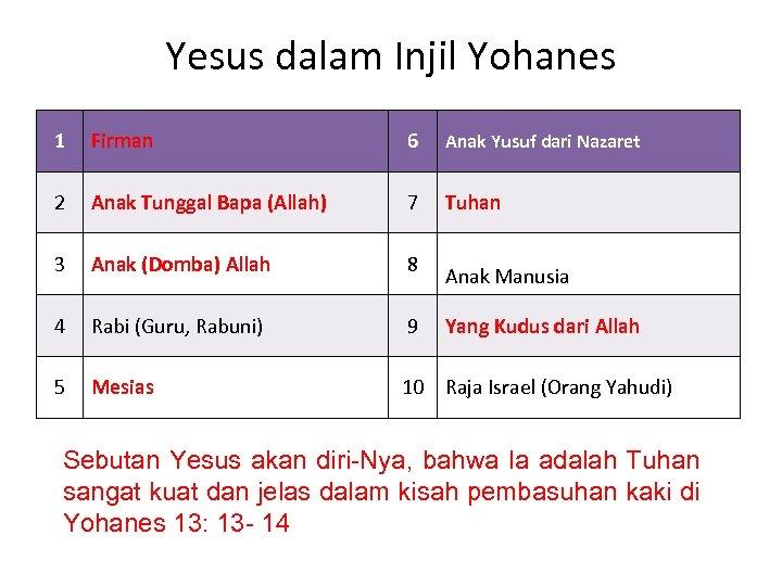 Yesus dalam Injil Yohanes 1 Firman 6 Anak Yusuf dari Nazaret 2 Anak Tunggal