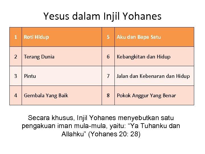 Yesus dalam Injil Yohanes 1 Roti Hidup 5 Aku dan Bapa Satu 2 Terang