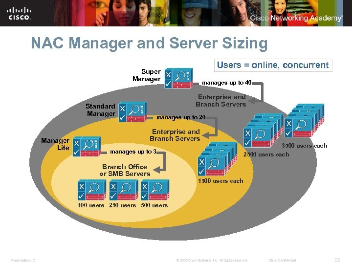 NAC Manager and Server Sizing Users = online, concurrent Super Manager Enterprise and Branch