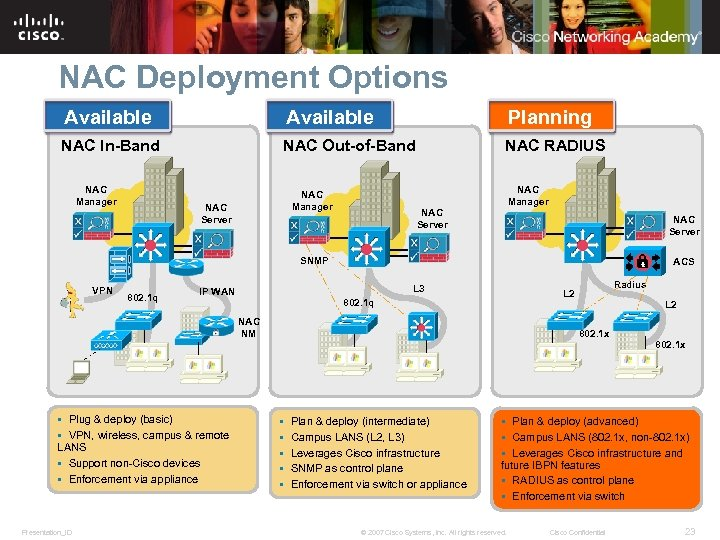 NAC Deployment Options Available Planning NAC In-Band NAC Out-of-Band NAC RADIUS NAC Manager NAC