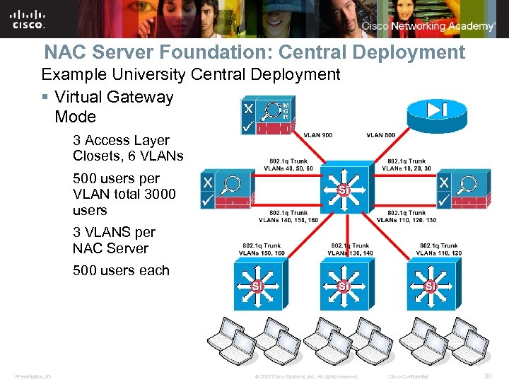 NAC Server Foundation: Central Deployment Example University Central Deployment § Virtual Gateway Mode 3