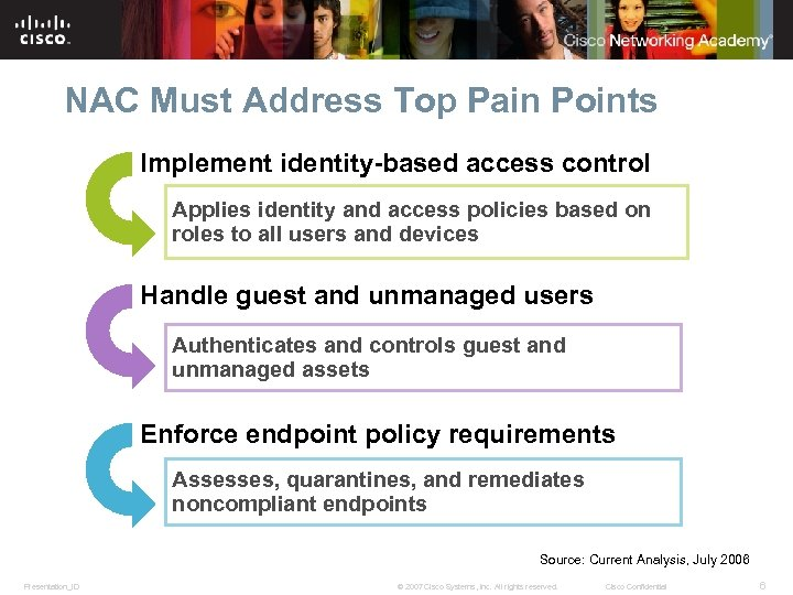 NAC Must Address Top Pain Points Implement identity-based access control Applies identity and access