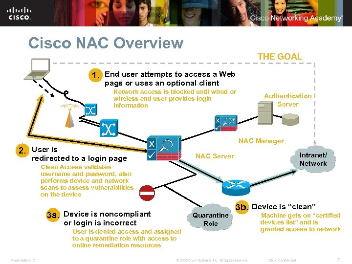 Cisco NAC Overview THE GOAL 1. End user attempts to access a Web page