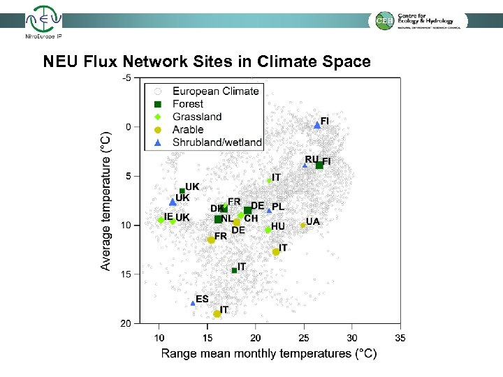 NEU Flux Network Sites in Climate Space
